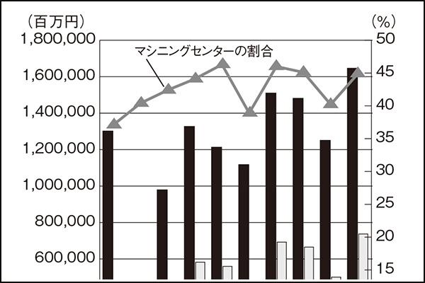 高付加価値生産を支えるマシニングセンター(1)日本の工作機械をけん引
