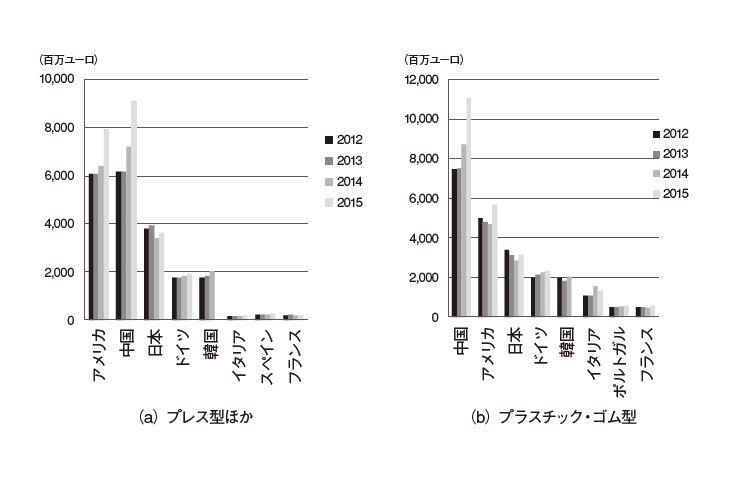 【欧米の金型・成形技術動向】2.欧州での型材のトレンドと型材活用方法における日本との比較