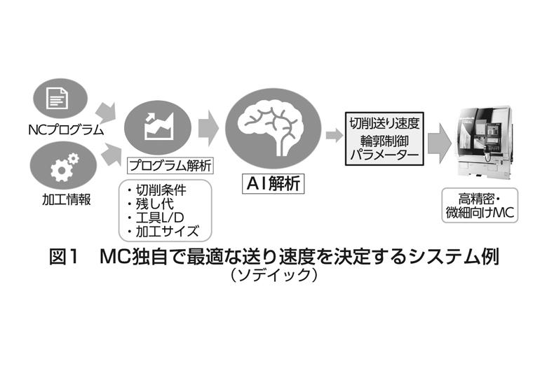 図1 MC独自で最適な送り速度を決定する例(ソディック)