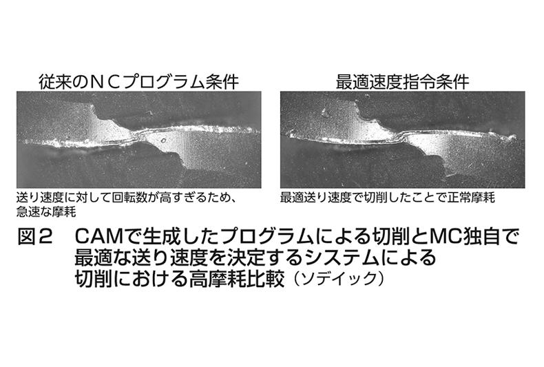 図2 CAMで生成したプログラムによる切削とMC独自で最適な送り速度を決定するシステムによる切削における高摩耗比較(ソディック)