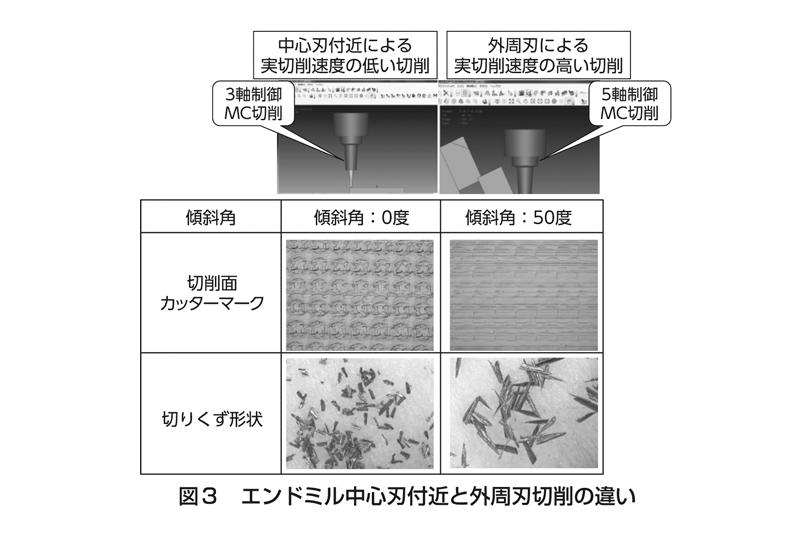 図3 エンドミル中心刃付近と外周刃切削の違い